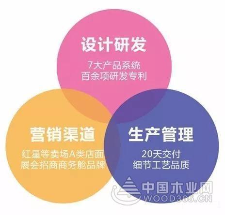 定制家居品牌建立核心竞争力的三大要素!