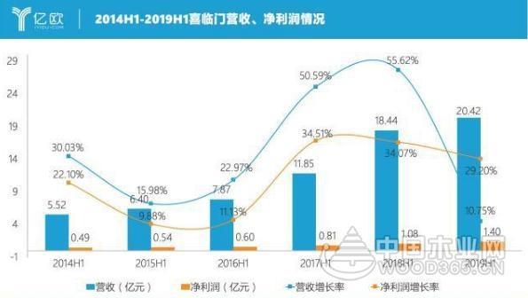 喜临门2019H1营收20.42亿元,净利润增长29.2%