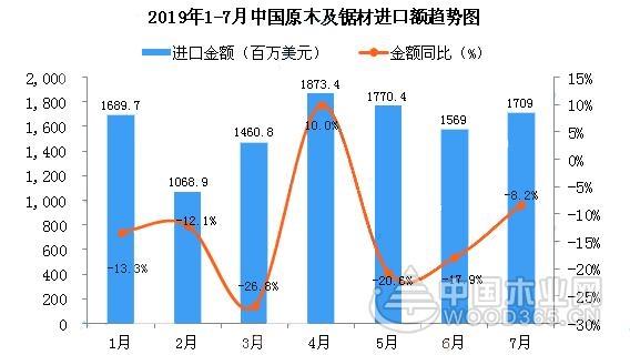 1-2季度中国原木及锯材进口量有所增长