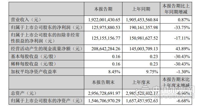 兔宝宝上半年净利润1.26亿 同比减少33.75%