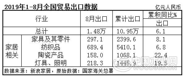 前8个月家具出口2400亿元同比增长8.1%