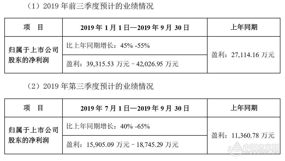 帝欧家居前三季度净利预增45%-55%
