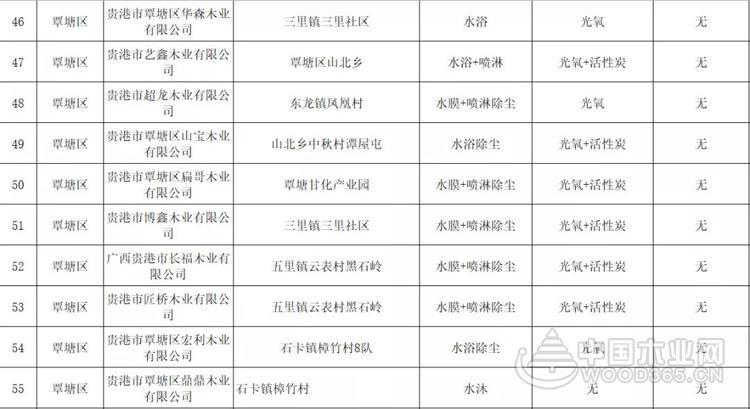 广西贵港30日起启动大气污染防治应急响应,70多家木材加工厂停产!