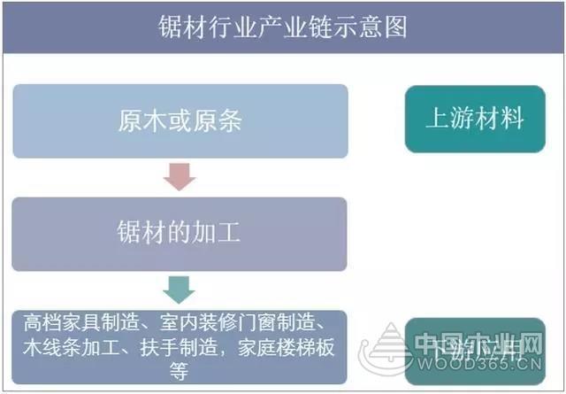 2019年中国锯材行业市场现状与发展趋势分析
