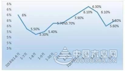 2019年上半年中国木材与木制品市场发展概况
