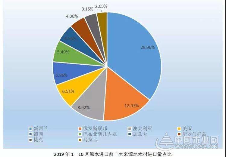 刘能文:我国木材与木制品行业发展现状及趋势