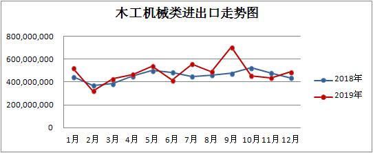 1-2月我国木工机械、人造板机械出口同比分别下降16.09%、36.54%