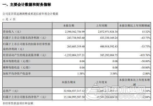 居然之家2020年一季度盈利2.44亿元 同比减少44%