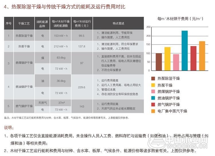 【专访】清华同方何志春:热泵烘干,以技术驱动发展