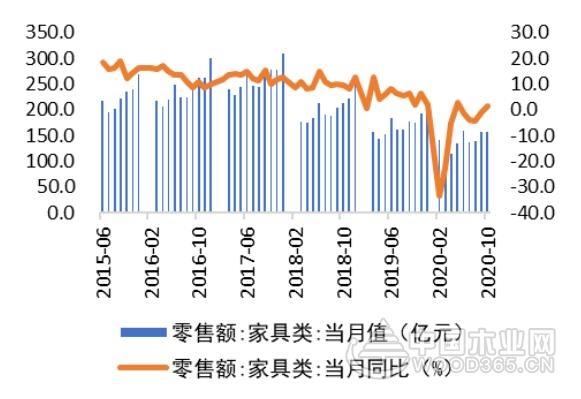 10月家具零售额157亿元,同比增长1.3%