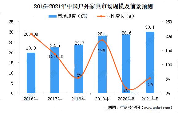 2021年中国户外家具市场规模及前景预测分析