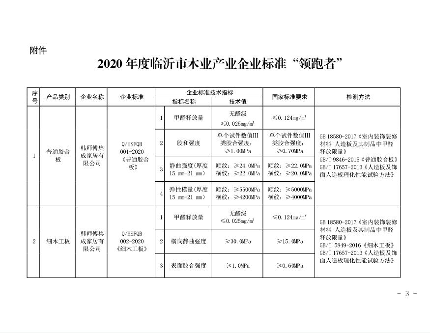 """临沂确认6个企业标准为2020年木业产业企业标准""""领跑者"""""""
