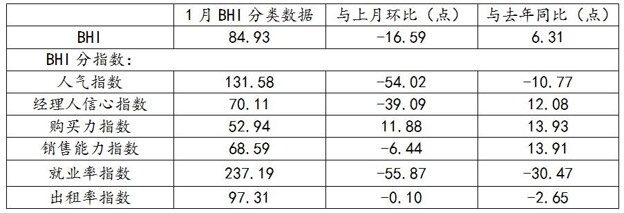 一月BHI低开,全国建材家居市场开年平稳