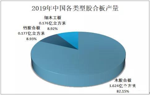 2020年中國膠合板出口934萬立方米