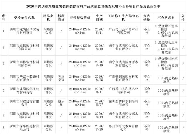 深圳市市场监督管理局抽查:8批次阻燃胶合板不合格