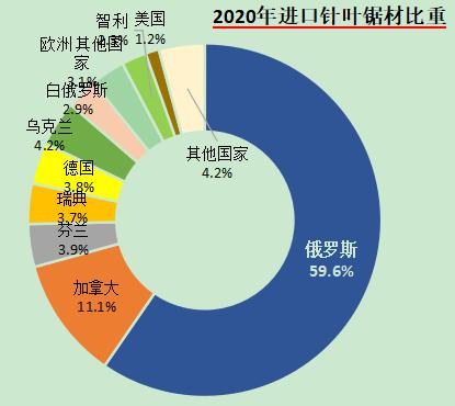2020我国进口原木锯材1.07亿方