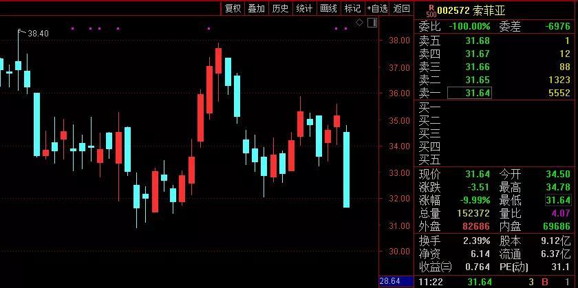 索菲亚、金牌、志邦等股价跌停, 定制家居行业怎么了?