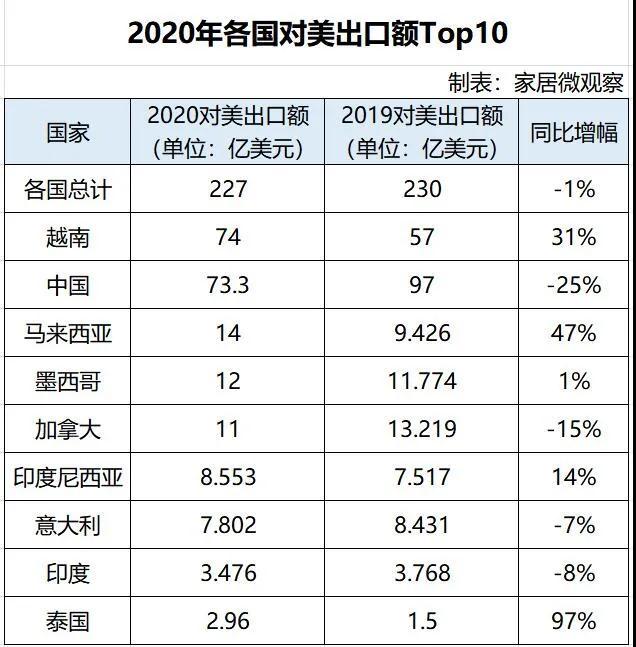 越南超过中国成为对美最 大家具出口国!