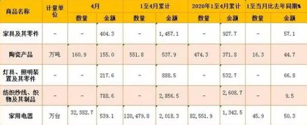 1-4月中国家具出口额1457.1亿元,同比增长57.1%