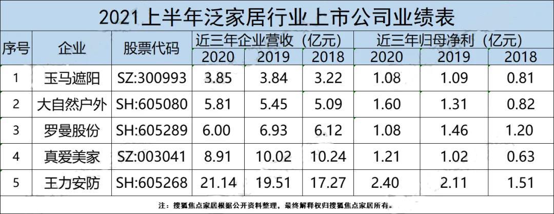 2021年成功上市家居企业5家,首 发募资总计达29.17亿元