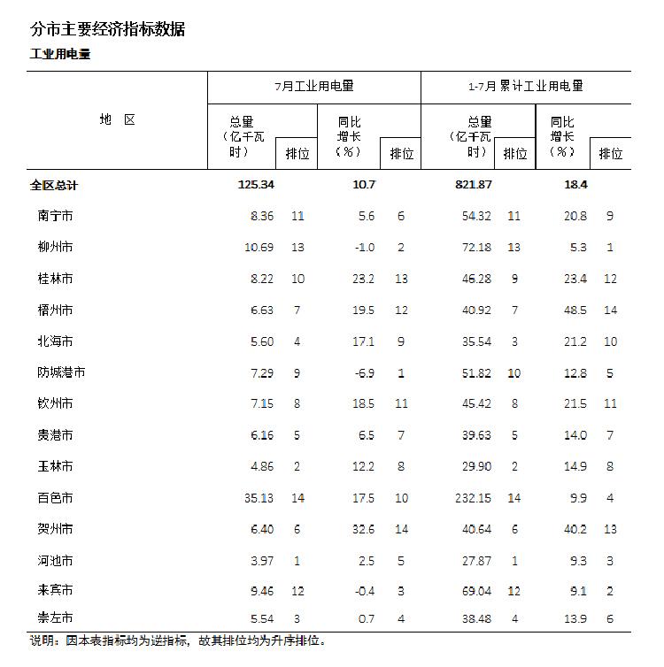 广西今年缺电严重,两广电力供应进入竞争期