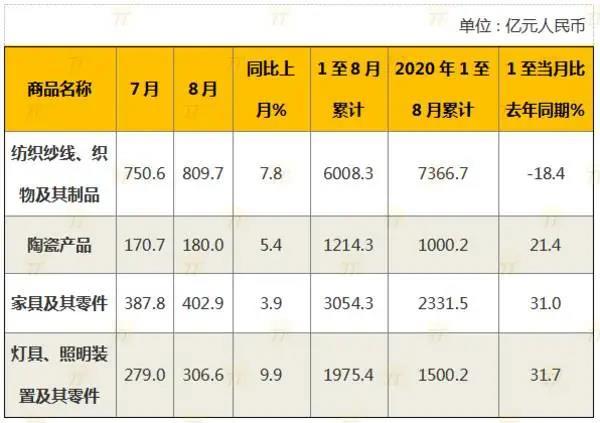同比增长31% 1-8月中国家具出口额3054.3亿!