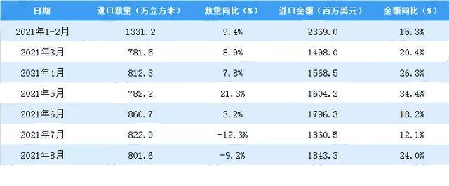 1-8月我国原木及锯材进口量6192.4万立方