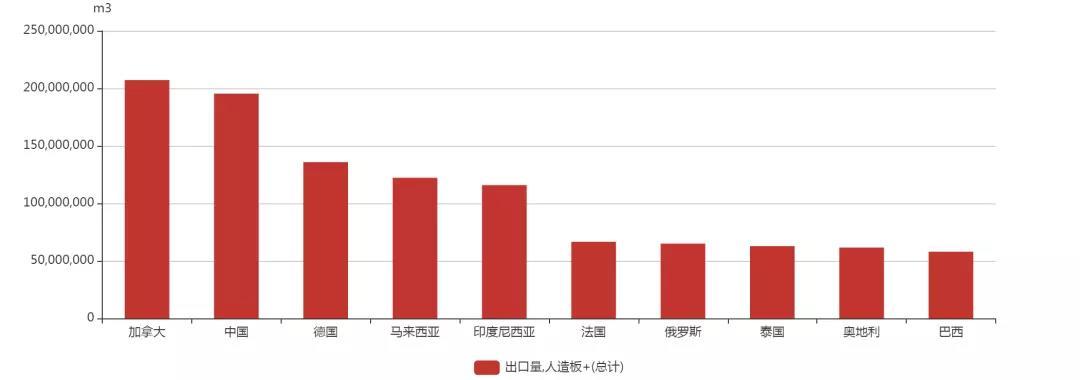 全球人造板产量、出口量排行榜出炉