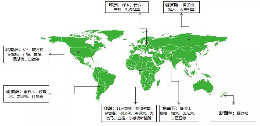 中国木材主要来源国现状
