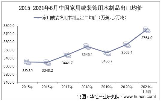 1-6月中国家用或装饰用木制品出口量同比增长35.5%