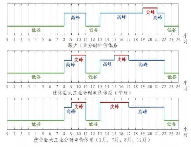 10月15日起浙江将调整分时电价!