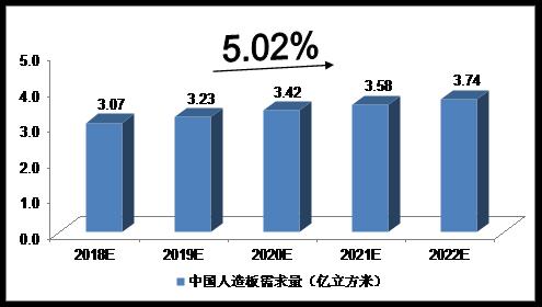 2018-2022年中国人造板行业预测分析