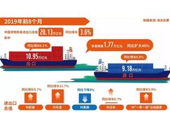 今年1-8月中国进出口数据,贸易伙伴顺序已悄然改变!