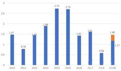 齐峰新材预计2019年度利润同比增长100%-150%