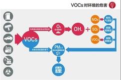 @所有企业,关于VOCs专项工作,你需要知道的事!