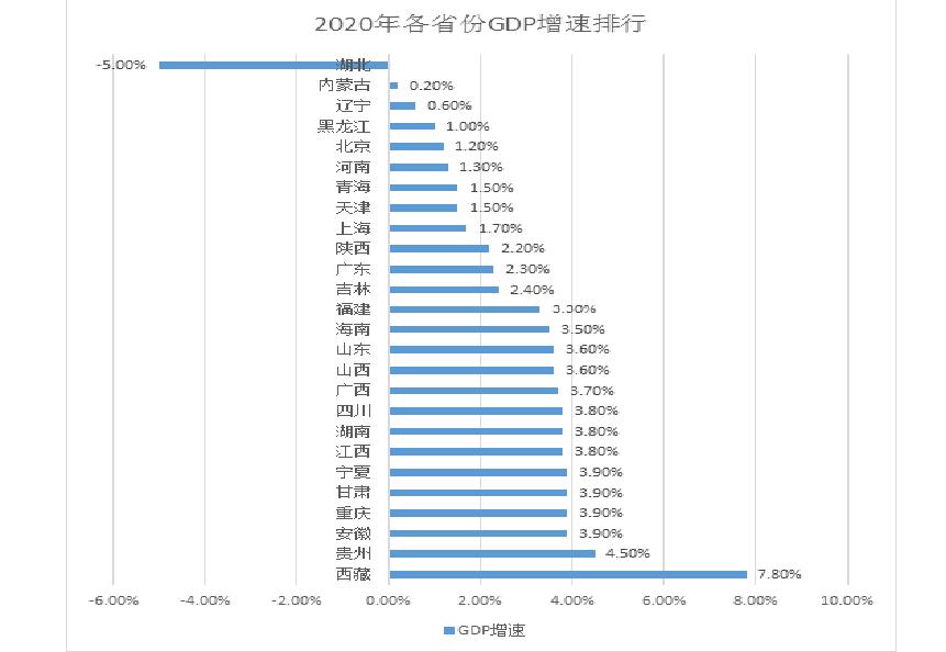 2020年GDP出炉,16省增速超越或持平全国成绩