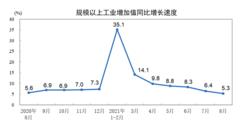 8月�模以〗上工�I增加值增�L5.3%