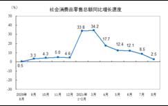 8月社��消∴�M品零售��~增�L2.5%