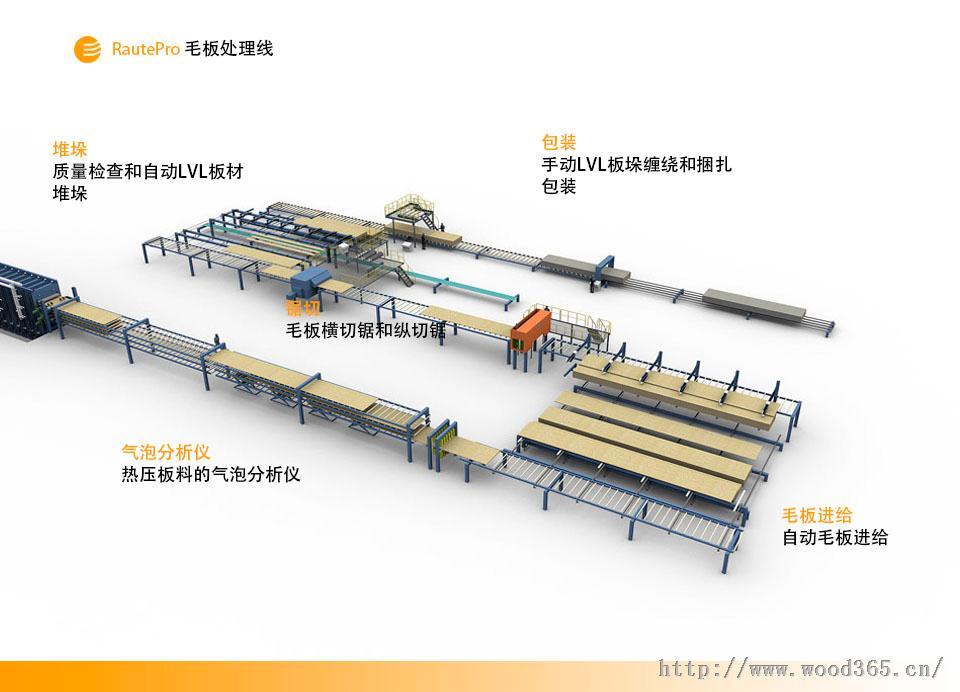LVL坯板处理生产线